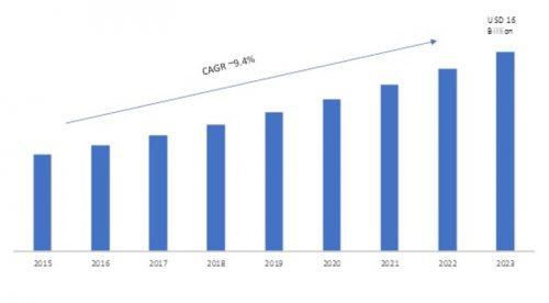 Walkie Talkie Market 2019 – 2023: Global Trends, Size, Segments