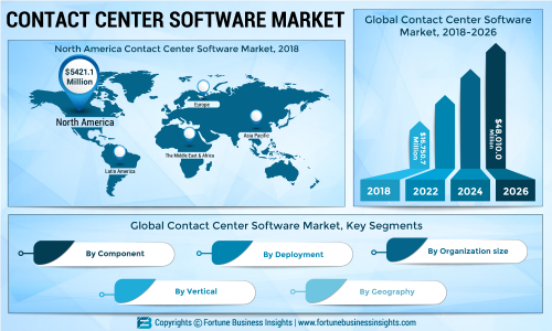 Contact Centre Software Market 2019 Global Industry Size, Outlook