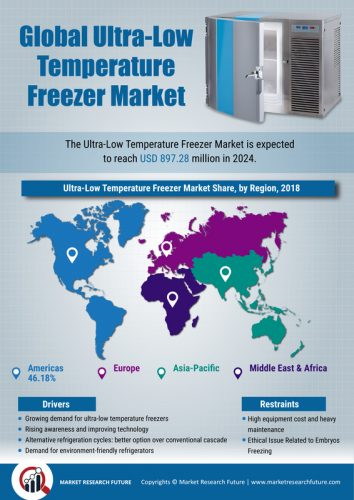 Ultra-Low Temperature Freezer Market Size, Share, Latest Trends, Leading Companies and Business Opportunities Till 2024 - Reuters