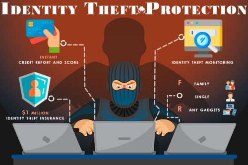 Global Identity Theft Protection Services Market 2019-2025 Growth Trends, Coverage, Secure Facilities, Cost Analysis, Key Features