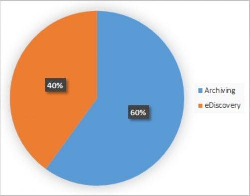 Healthcare Archiving and eDiscovery Market 2019 – Share, Size, Growth, Trends, Statistics, Emerging Technologies, Regional Analysis With Industry Forecast To 2023